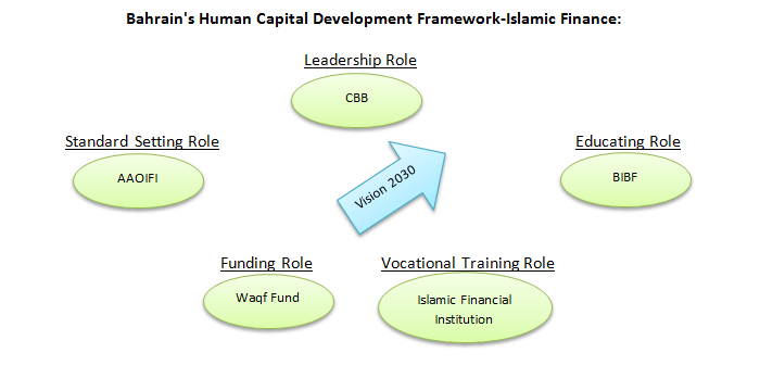 Bahrain's Human Capital Development Framework-Islamic Finance